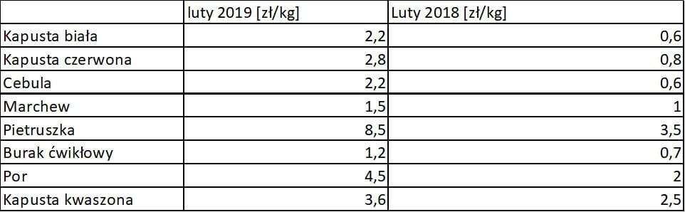 ceny warzyw luty 2019, a luty 2018
