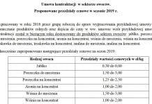 Umowy kontraktacyjne – przedziały cenowe